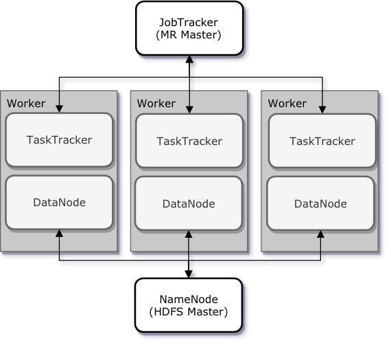 JobTracker & TaskTracker