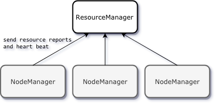 YARN resource management